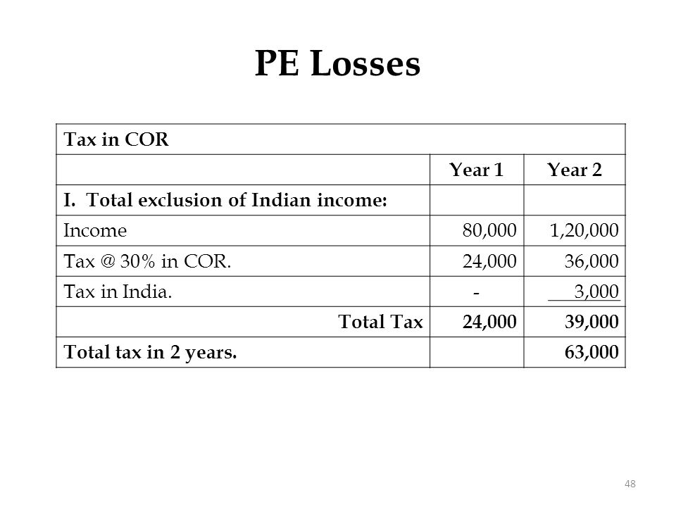 PE Losses II. Exclude income; but allow loss [Double Dip] Year 1